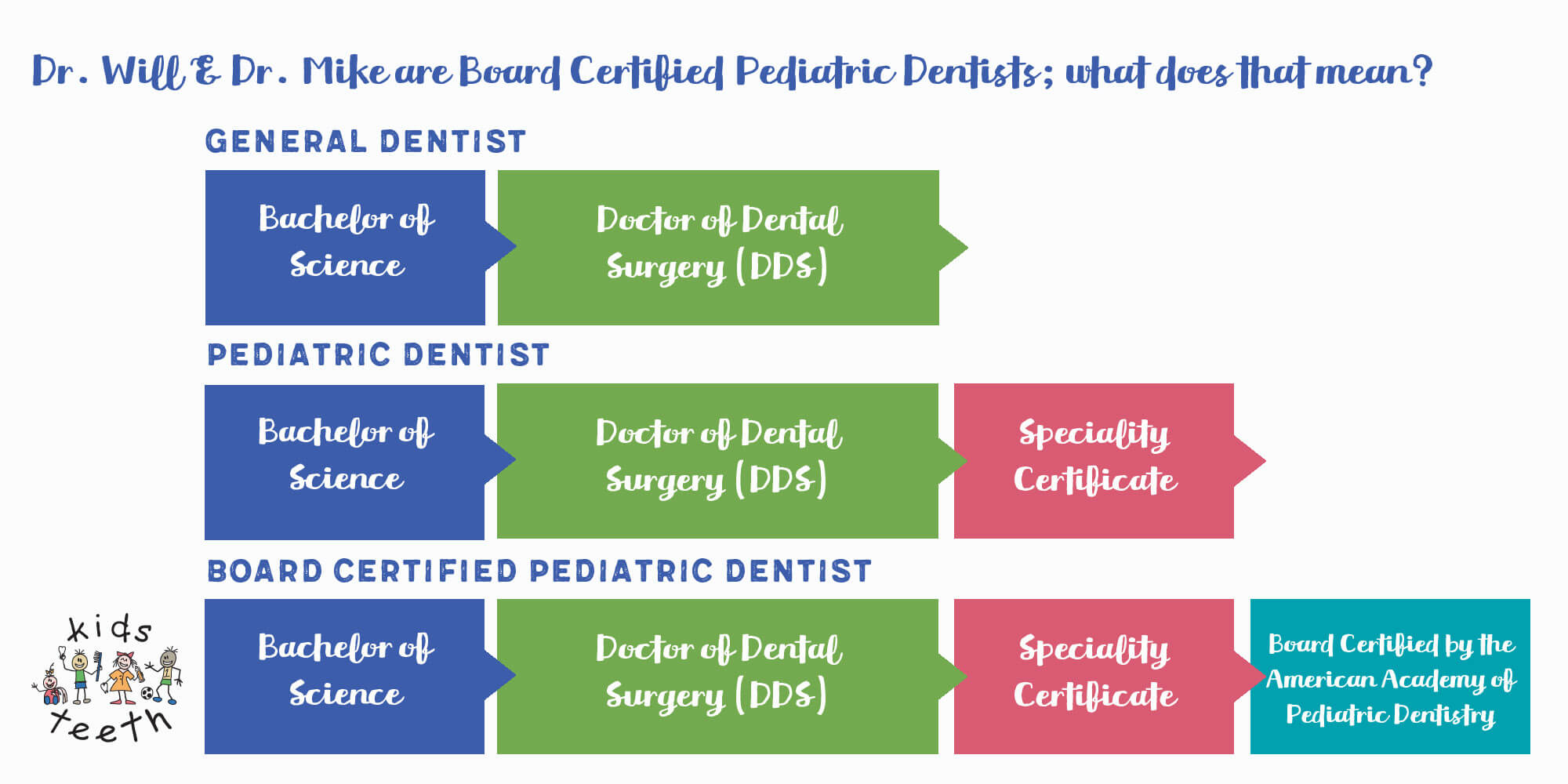 Are All Pediatric Dentists Created Equal Kids Teeth