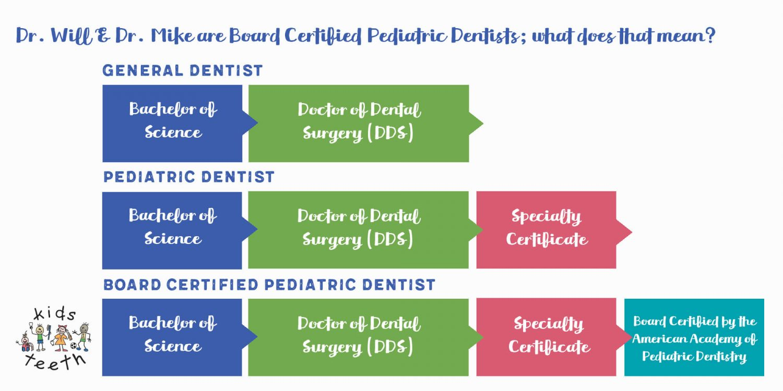 Pediatric Dental Education